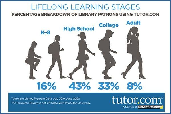 Age Breakdown of Library Patrons Using tutor.com